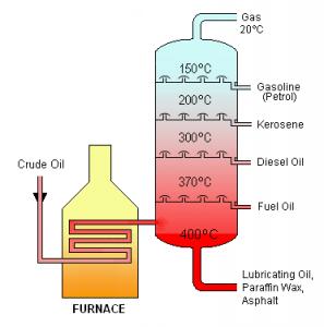 Crude Oil Distillation 297x300 - Petrol ve Doğal Gaz Nasıl İşlenir?