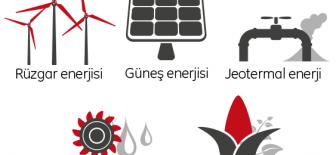 Yenilenebilir Enerji Çeşitlerini Anlatıyoruz!