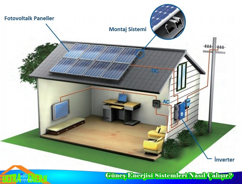 Gunes Enerjisi Sistemleri Nasil calisir - Güneş Enerjisi Sistemleri Nasıl Çalışır?