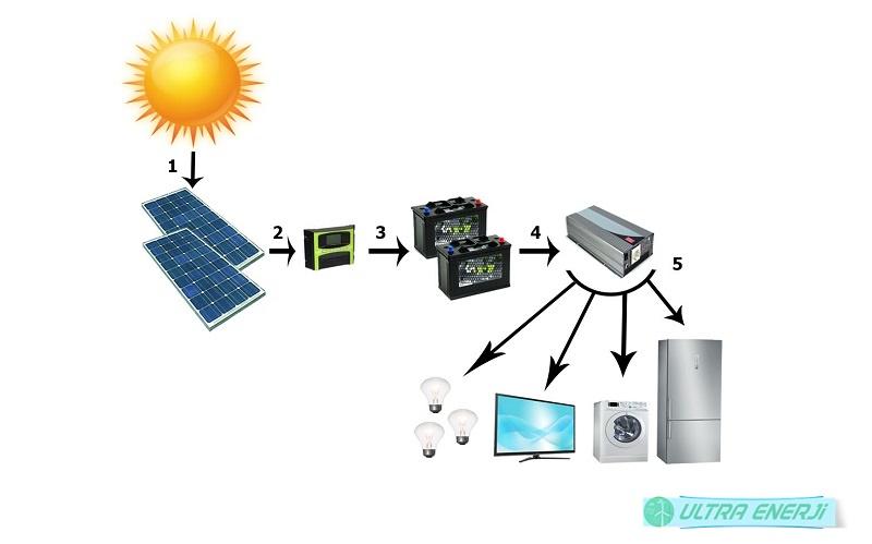 Gunes Enerjisi ile Elektrik uretimi - Güneş Enerjisi ile Elektrik Üretimi
