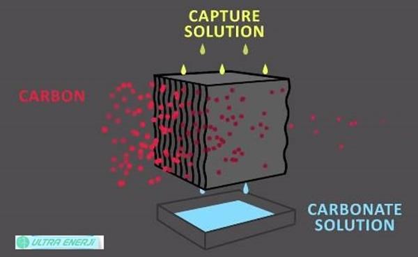 Karbon Muhendisligi Nedir1 - Karbon Mühendisliği Nedir?