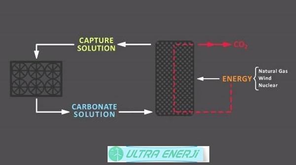 Karbon Muhendisligi Nedir2 - Karbon Mühendisliği Nedir?