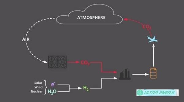Karbon Muhendisligi Nedir3 - Karbon Mühendisliği Nedir?