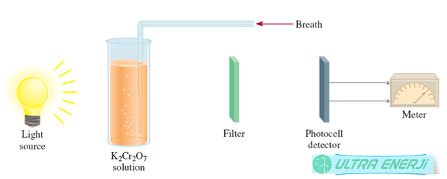 alkol metre - Alkol Metre Nasıl Çalışır?