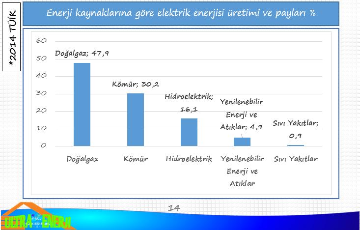 elektrik - Türkiye'de Çıkarılan Yenilemeyen Enerji Kaynakları ve Bölgeleri