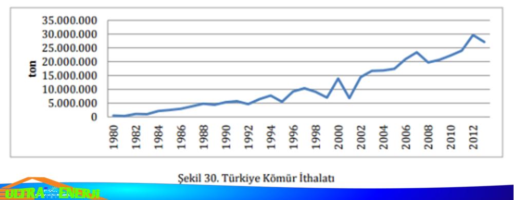 linyit - Türkiye'de Çıkarılan Yenilemeyen Enerji Kaynakları ve Bölgeleri