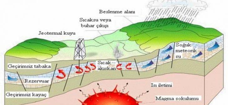 Jeotermal Enerjinin Dezavantajları