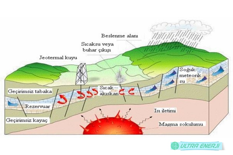Jeotermal Enerjinin Dezavantajlari - Jeotermal Enerjinin Dezavantajları