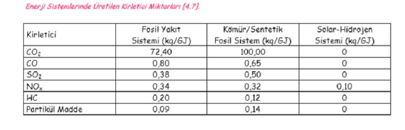 hidrojen enerjisi - Hidrojen Enerjisinin Çevresel Etkileri